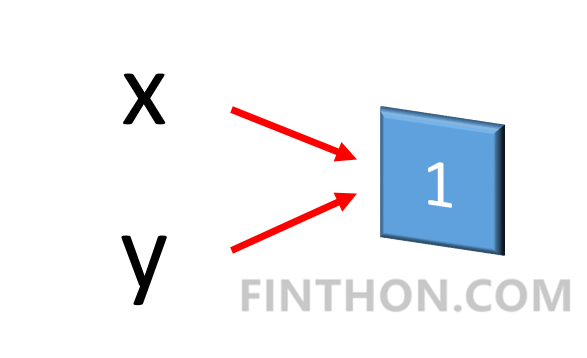 《Python内存管理》
