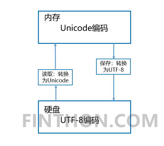 《Python中编码解码过程(ASCII - Unicode - UTF-8)》