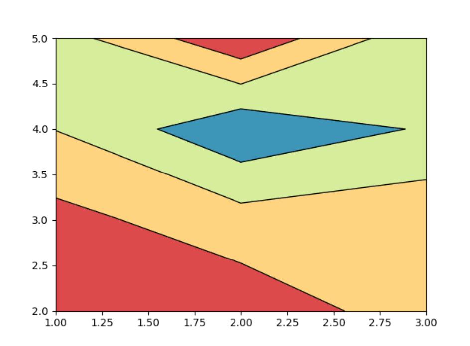 《Python+Matplotlib画contour图》
