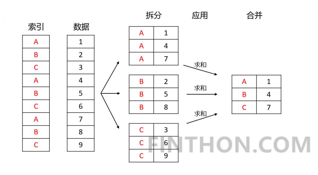 《pandas数据聚合与分组运算——groupby方法》