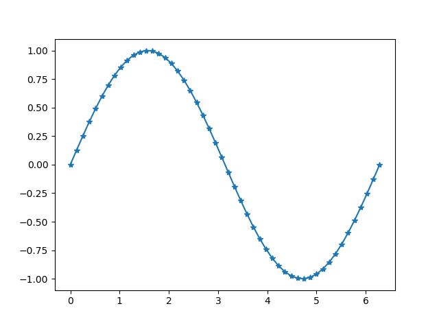 《matplotlib标记表(marker)》