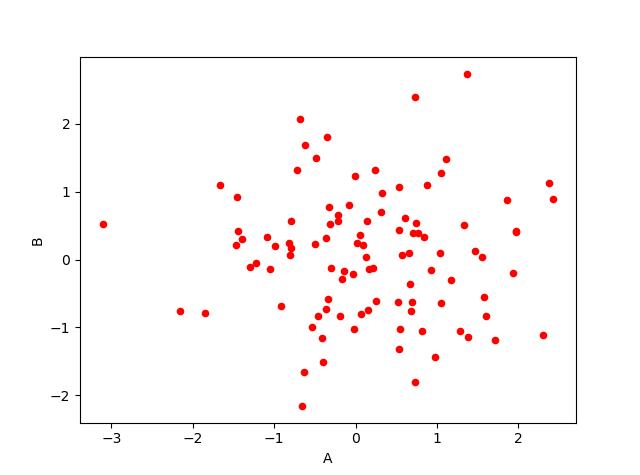《pandas数据作图方法》