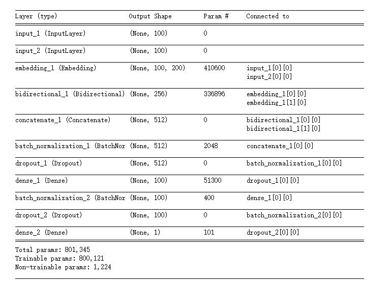 《Keras蚂蚁金服大赛实战——自然语言处理技术(4)》