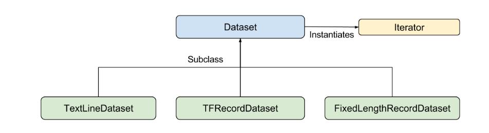 《谈谈TensorFlow工业级别的API——Estimator》