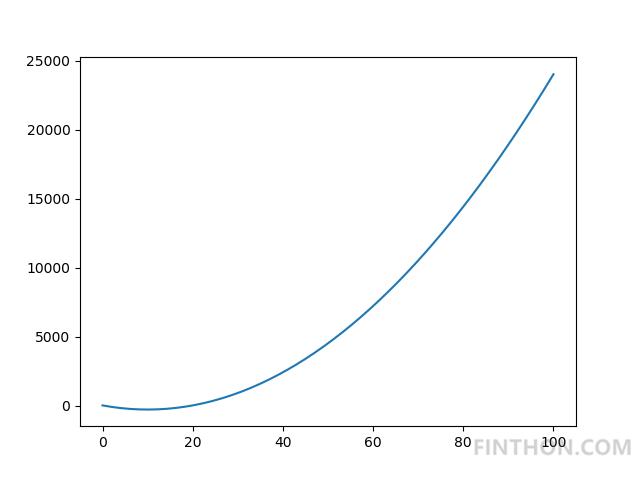 《Python手把手构建模拟退火算法(SA)实现最优化搜索》