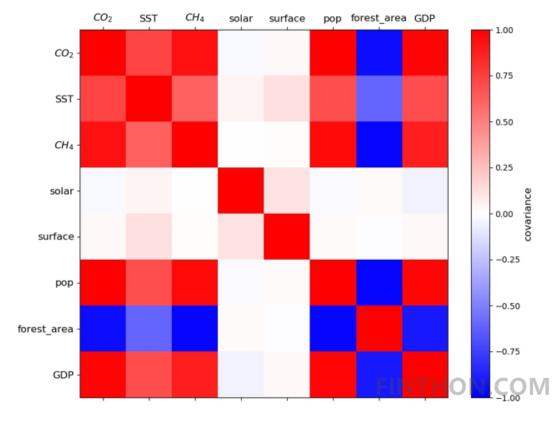 《基于GBDT和GM算法对全球变暖的多尺度研究》