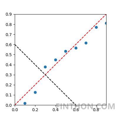 《Python实现主成分分析(PCA)降维:原理及实例分析》